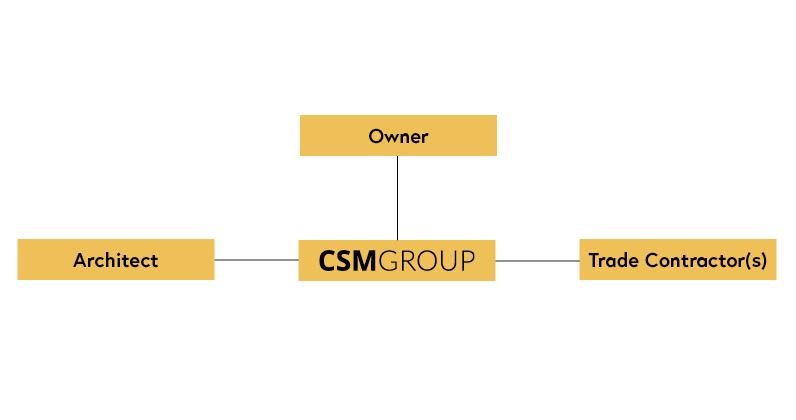 CM Agency